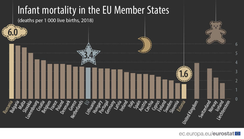 Cyprus had EU's fifth lowest infant mortality rate in 2018