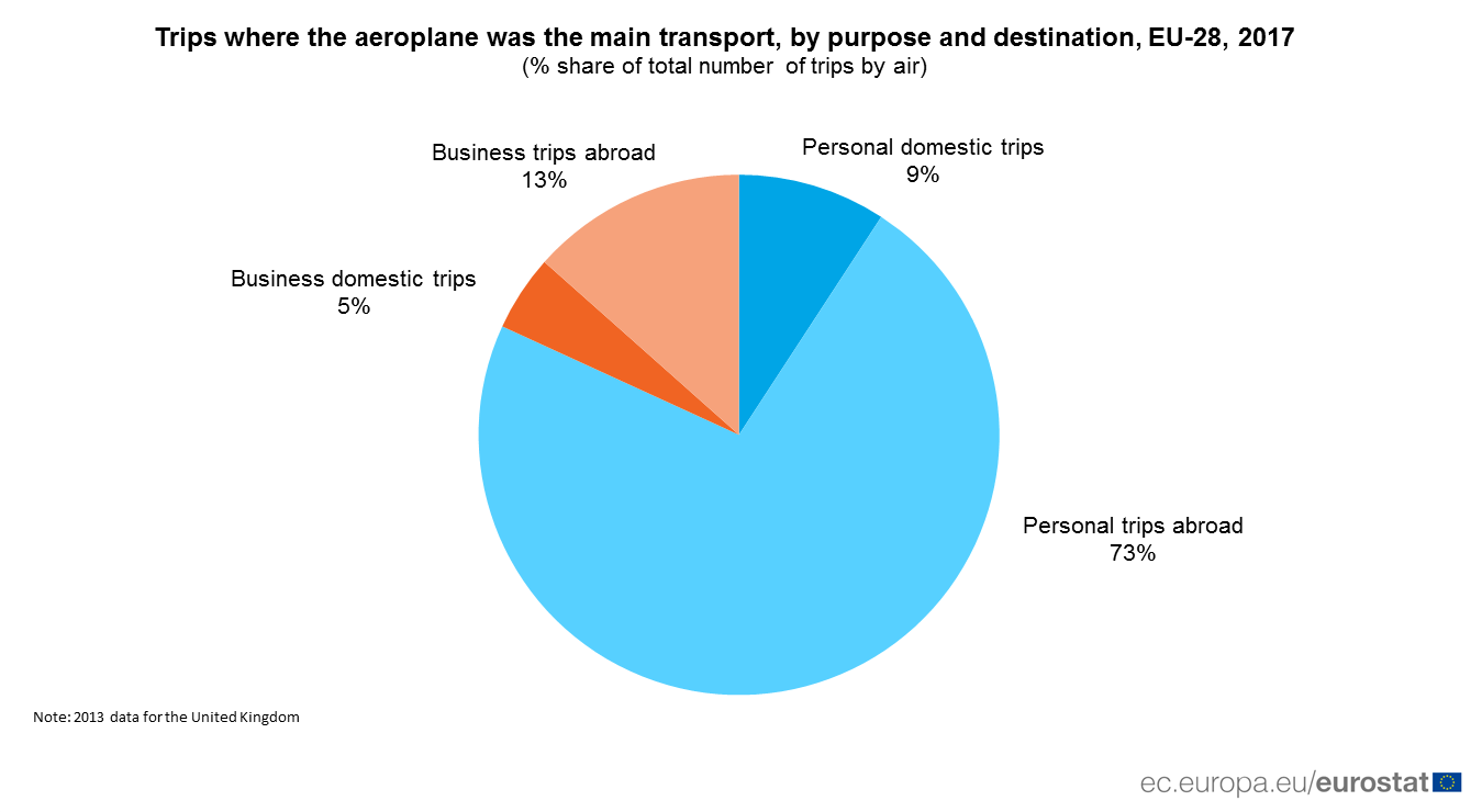 Pie chart of share of air trips by purpose and destination, 2017