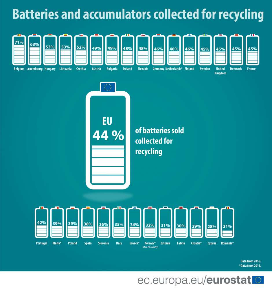 Cyprus second to last in EU in recycling of batteries