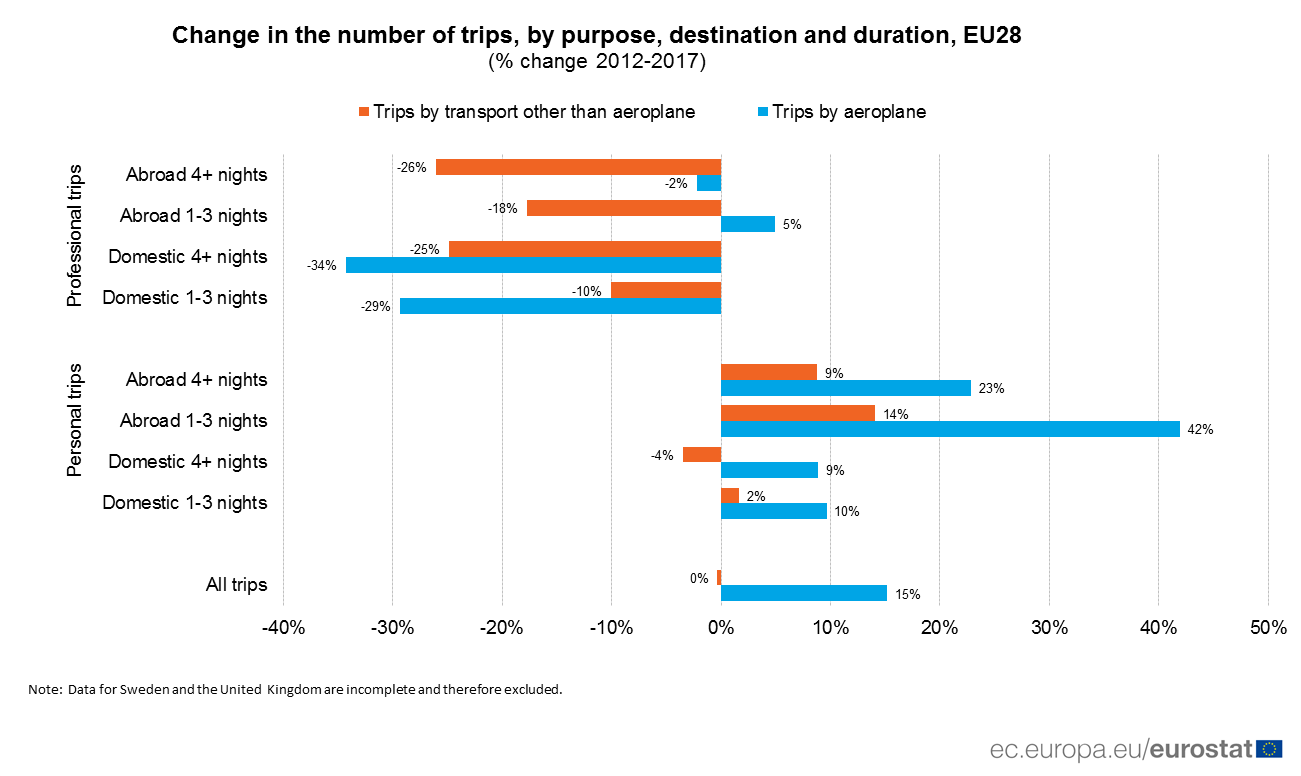 Bar chart showing percentage changes in the number of trips by purpose, destination and duration 2012-2017