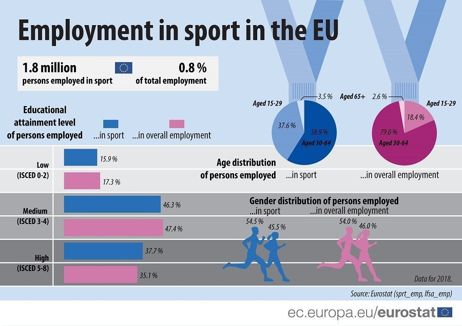 Employment in Sports at 0.8% of total employment in the EU