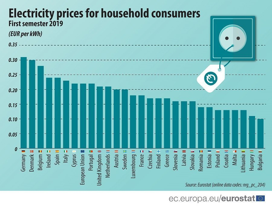 Eurostat: Household electricity prices up 16.4% in Cyprus in first half of 2019