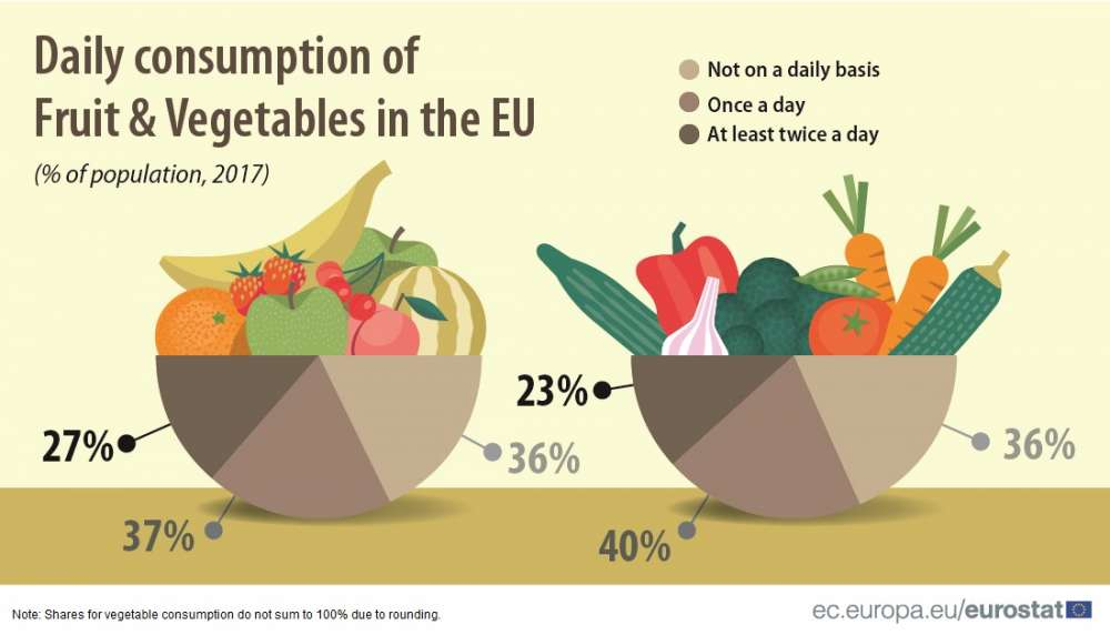 Do Cypriots eat fruit and vegetables daily?