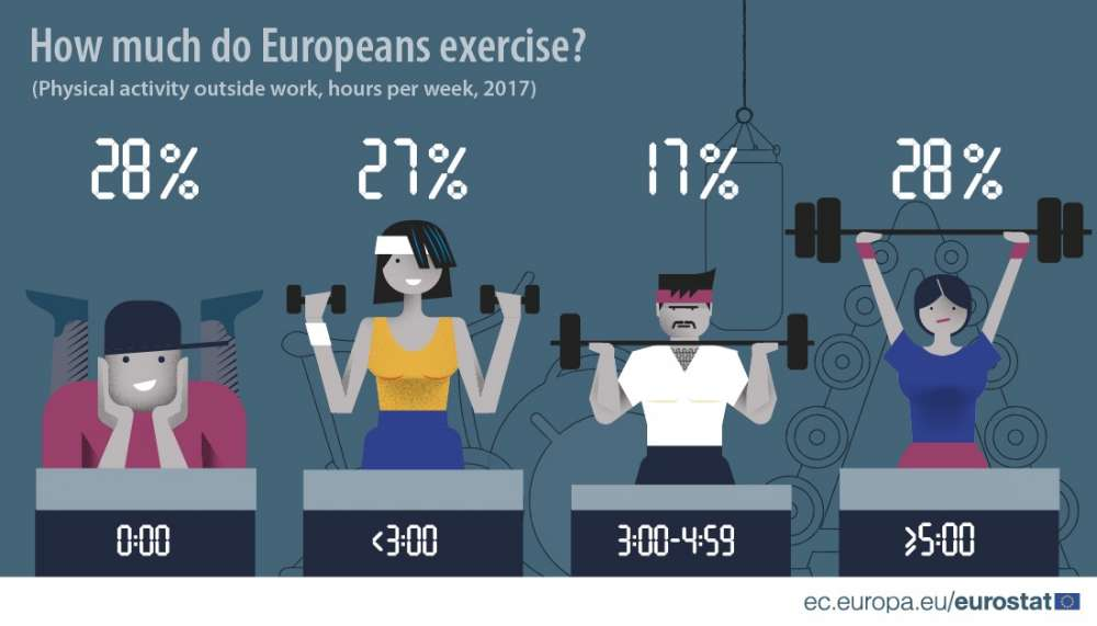 One in two Cypriots do not exercise