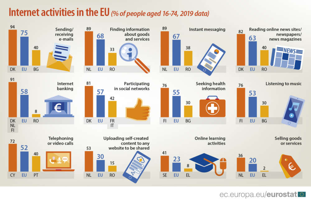 Cypriots top EU citizens in use of internet for telephone or video calls