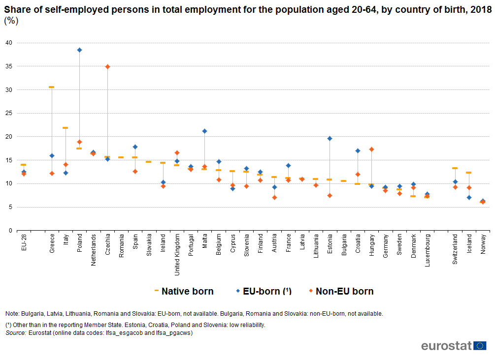 Chart showing share of self-employed persons in total employment for the population aged 20 to 64, by country of birth, for 2018