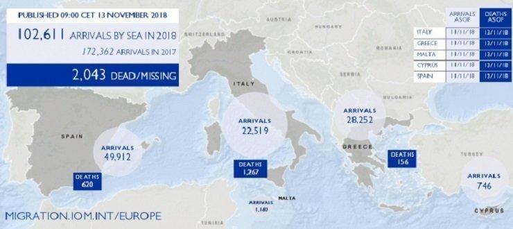 Mediterranean Migrant Arrivals Reach 102