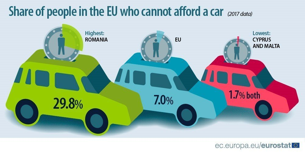 Cyprus has lowest percentage of people who cannot afford a car in EU