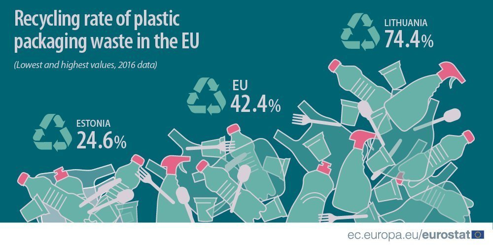 Cyprus ranks second in recycling plastic packaging waste in EU