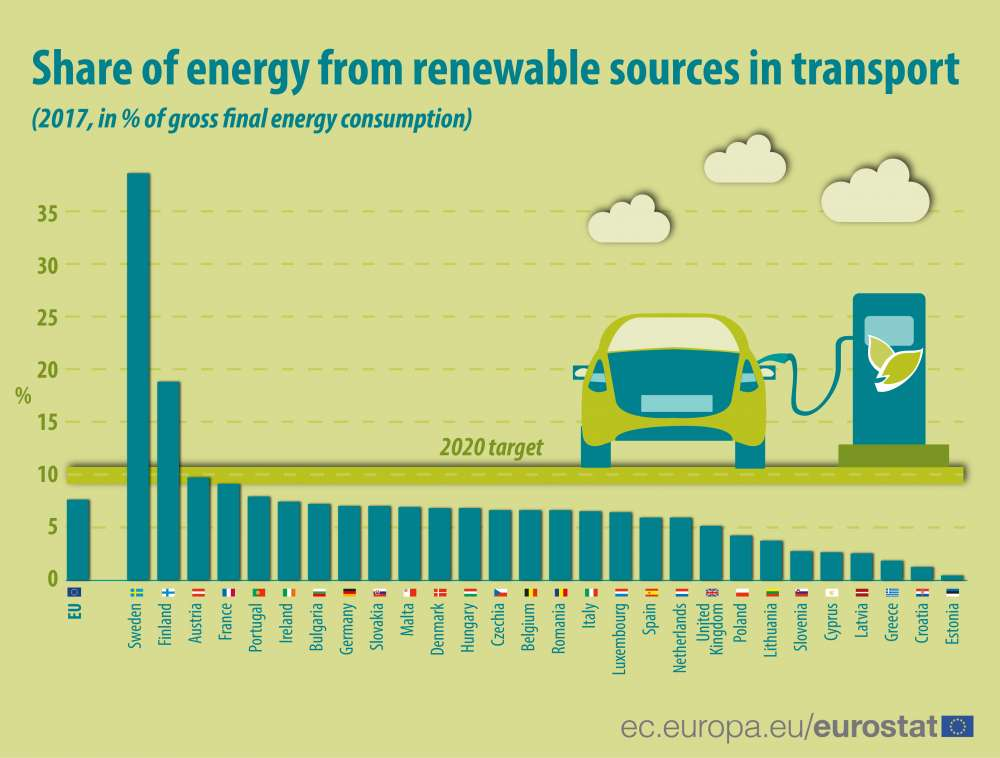Cyprus: 24th among EU-28 for renewable energy use in transport