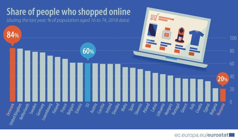 32% of Cypriot consumers shop online