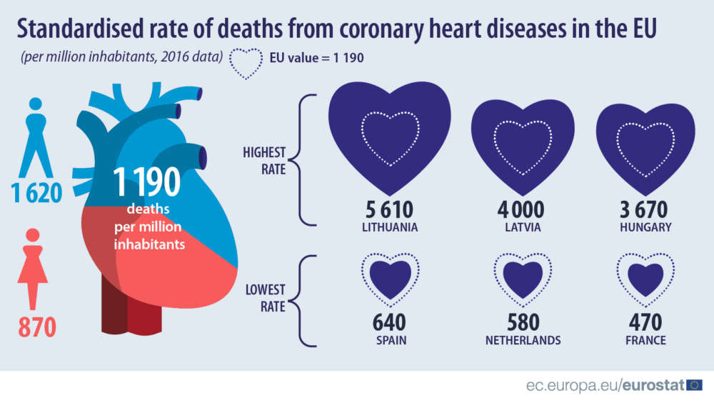 Eurostat: 1 in 8 deaths due to coronary heart diseases (table)