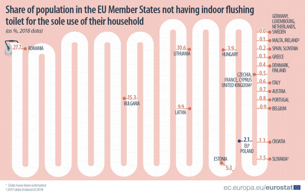 Access to indoor flushing toilet: How Cyprus compares to rest of EU