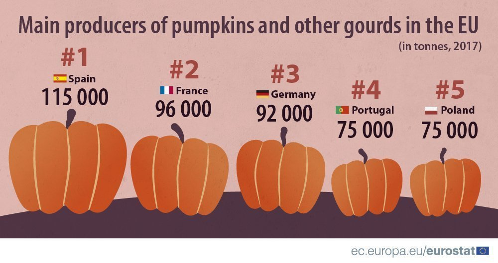 Spain leads pumpkin production in EU