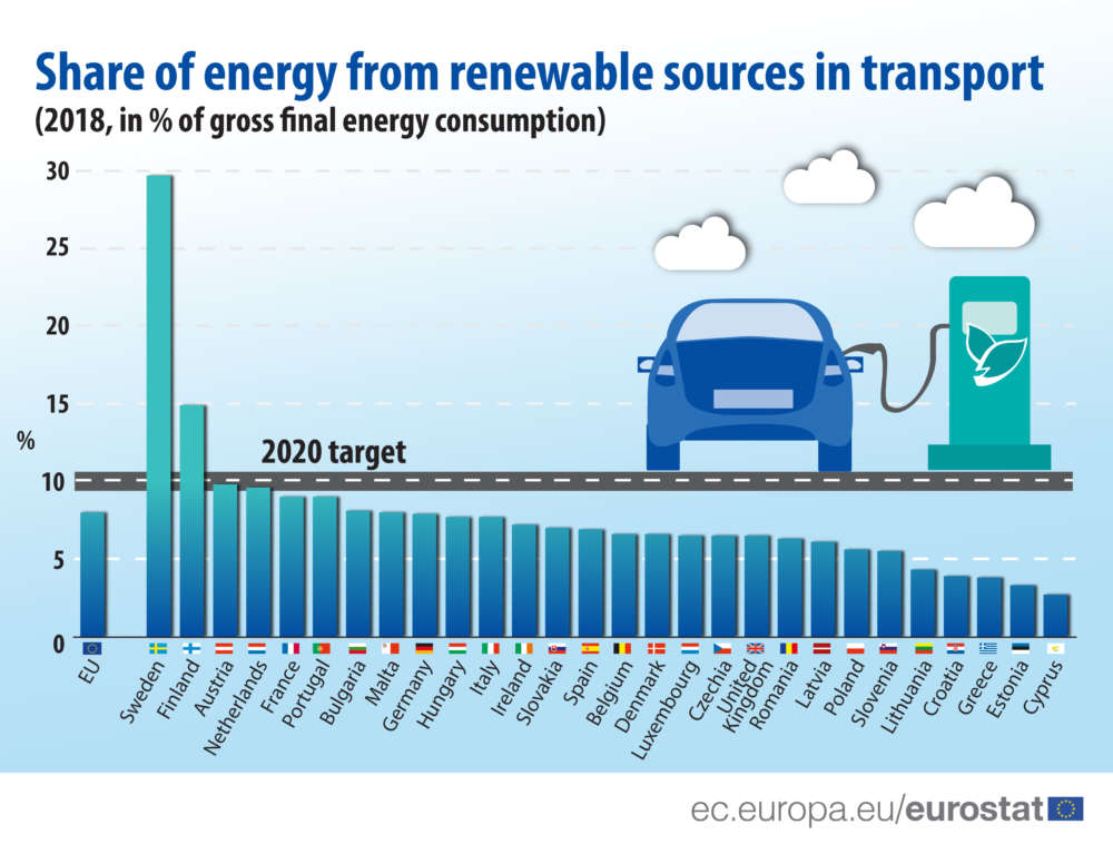 Cyprus last in EU in use of renewable energy in transport