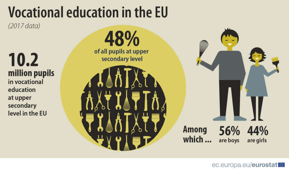 Cyprus has second lowest share of pupils in vocational education in EU