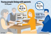 Young Cypriots more likely to live with parents than EU counterparts