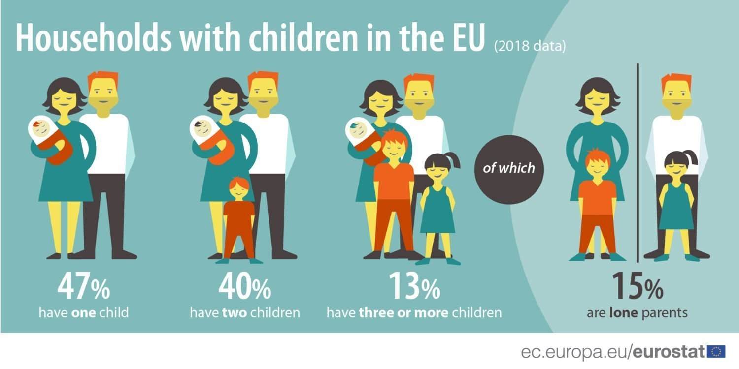 Households with children in the EU