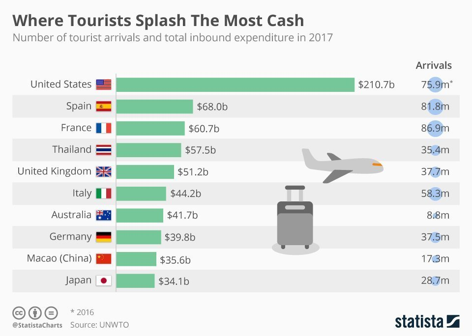 Infographic: Where Tourists Splash The Most Cash | Statista