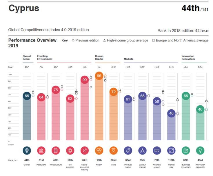 Cyprus ranks 44th in the WEO Global Competitiveness Report for 2019