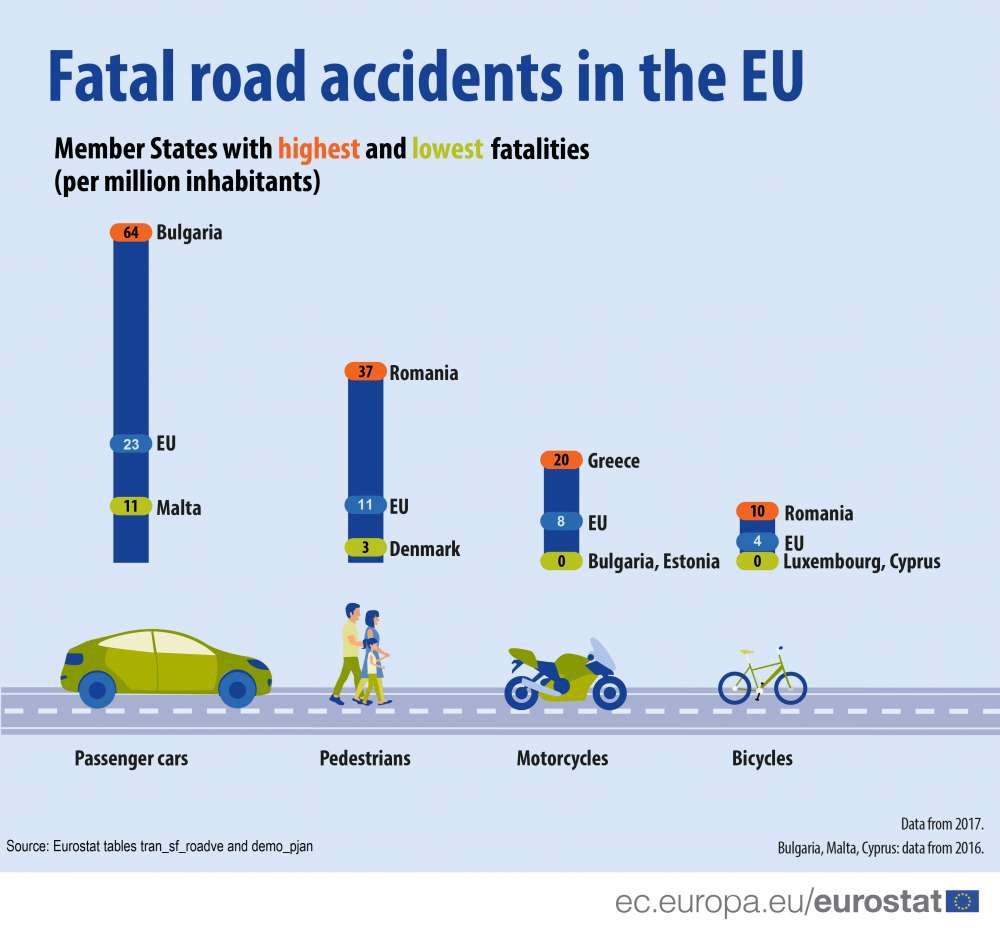Fatal road accidents: how does each EU member state compare?