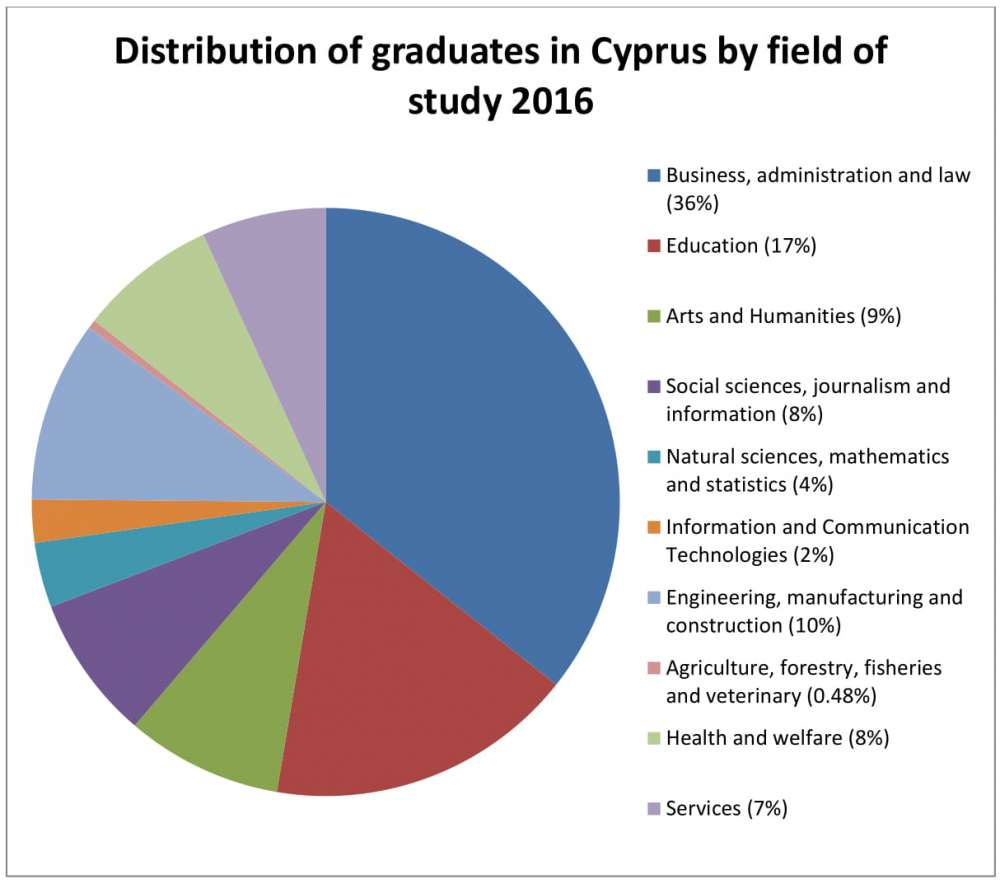 Which university subjects do students in Cyprus prefer?