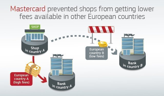 European Commission fines Mastercard €570m for breaking anti-trust rules
