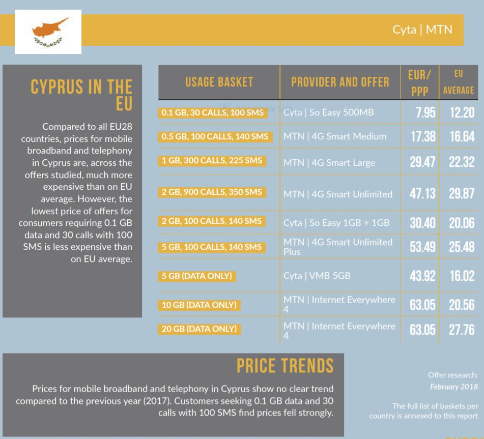 Cyprus has the most expensive mobile broadband in EU