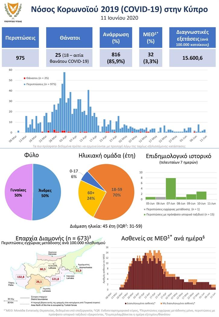 South Cyprus: 86% recover from virus, most new cases from repatriations 16